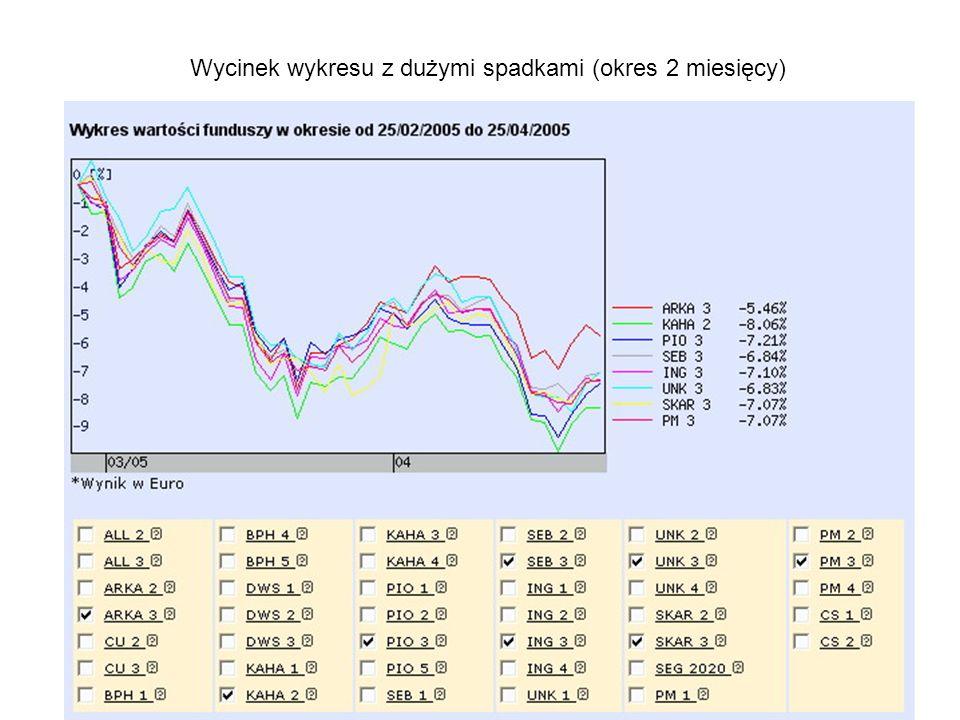 Wycinek wykresu z dużymi spadkami (okres 2 miesięcy)