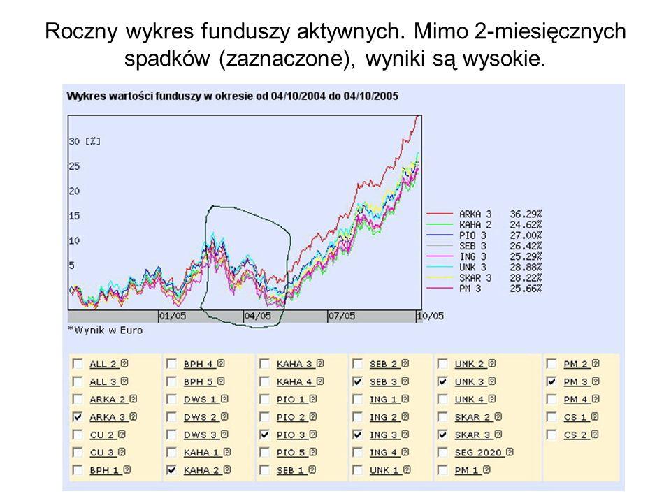 Roczny wykres funduszy aktywnych