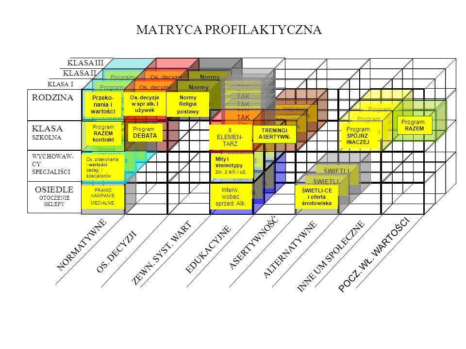 MATRYCA PROFILAKTYCZNA