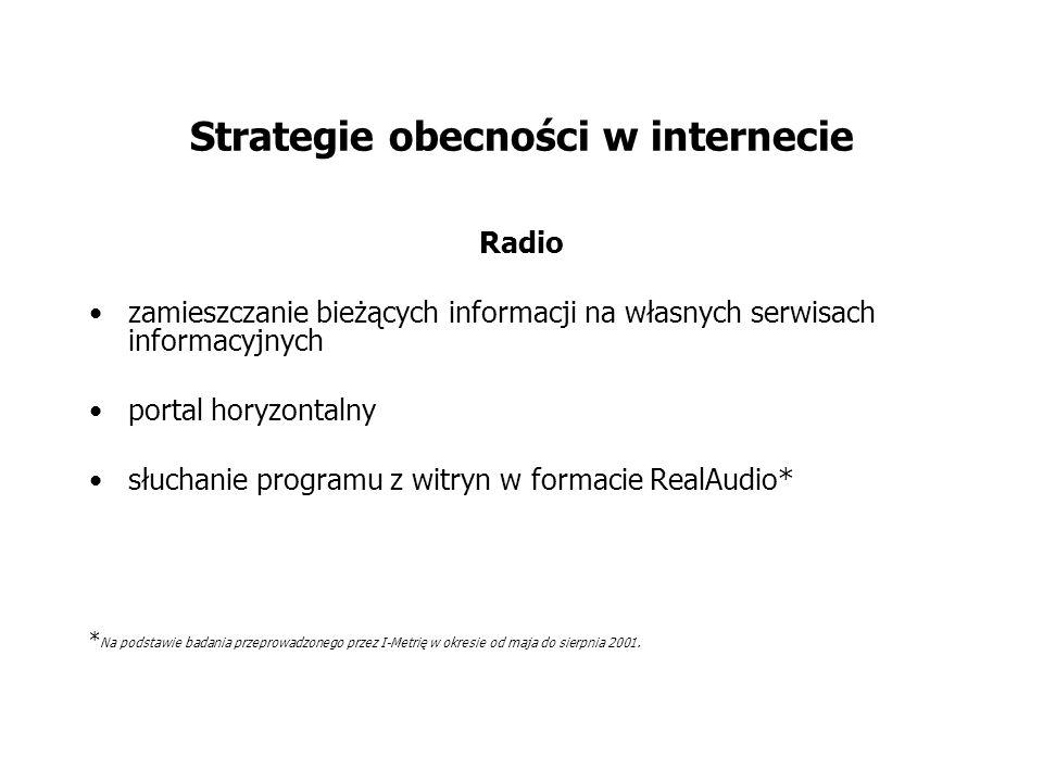 Strategie obecności w internecie