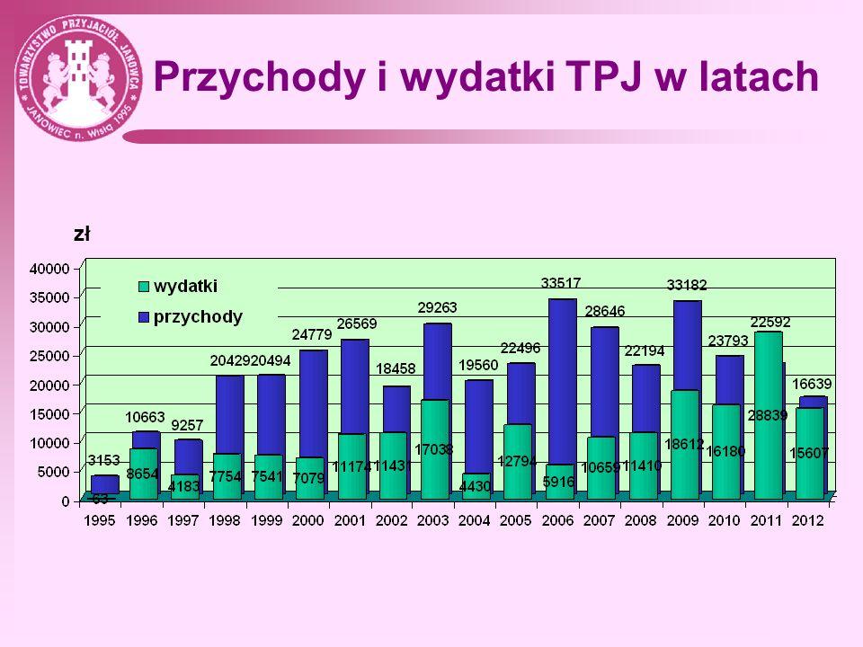 Przychody i wydatki TPJ w latach