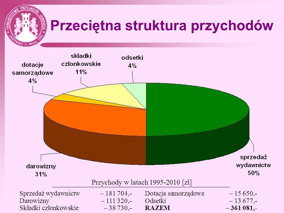 Przeciętna struktura przychodów
