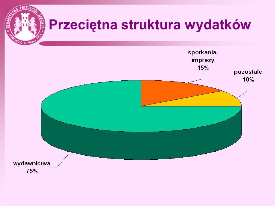 Przeciętna struktura wydatków