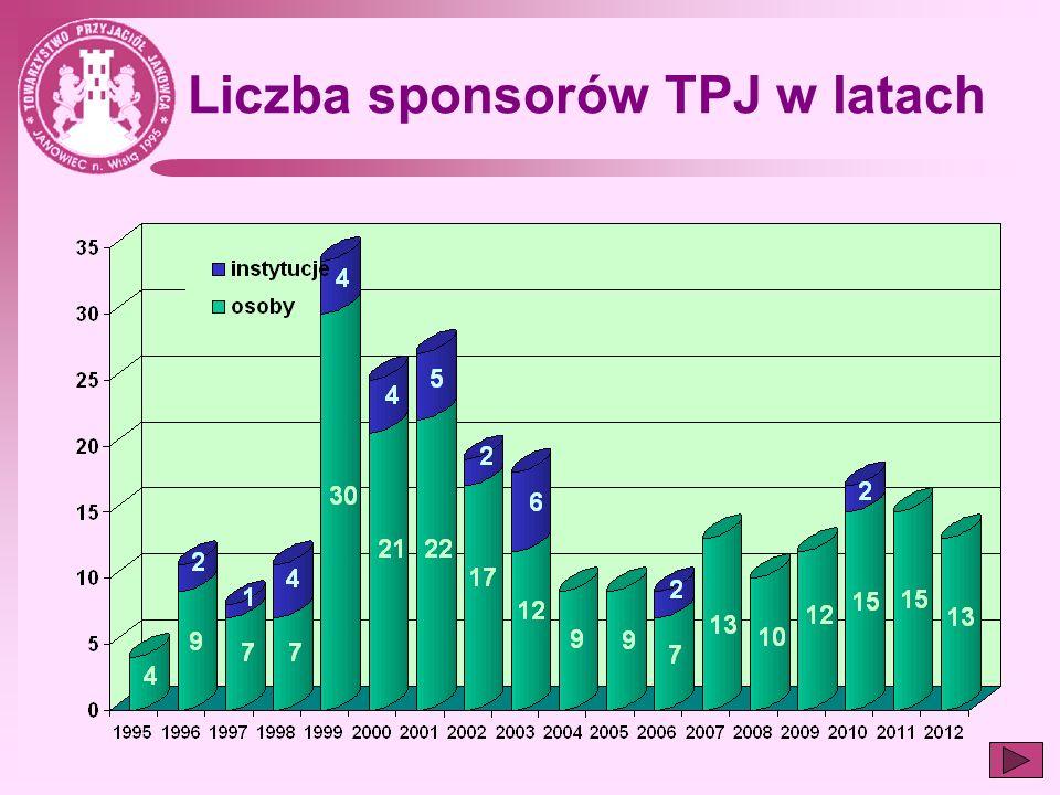 Liczba sponsorów TPJ w latach