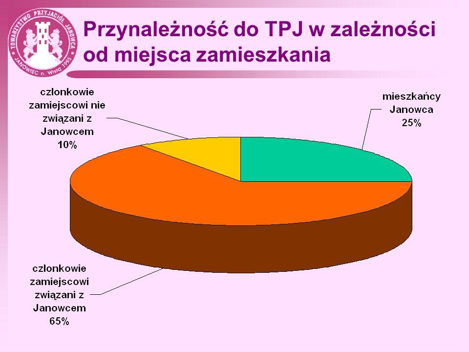 Przynależność do TPJ w zależności od miejsca zamieszkania