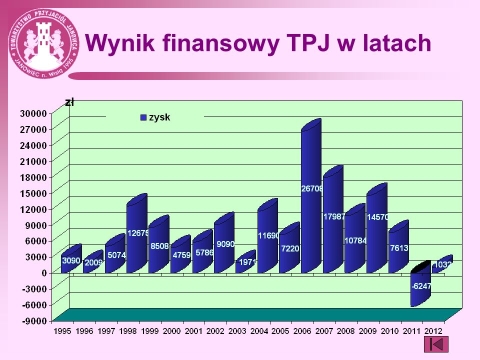 Wynik finansowy TPJ w latach