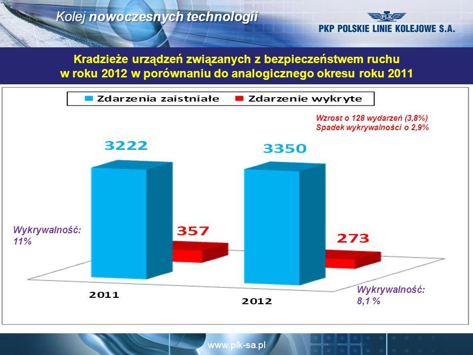 Kradzieże urządzeń związanych z bezpieczeństwem ruchu w roku 2012 w porównaniu do analogicznego okresu roku 2011