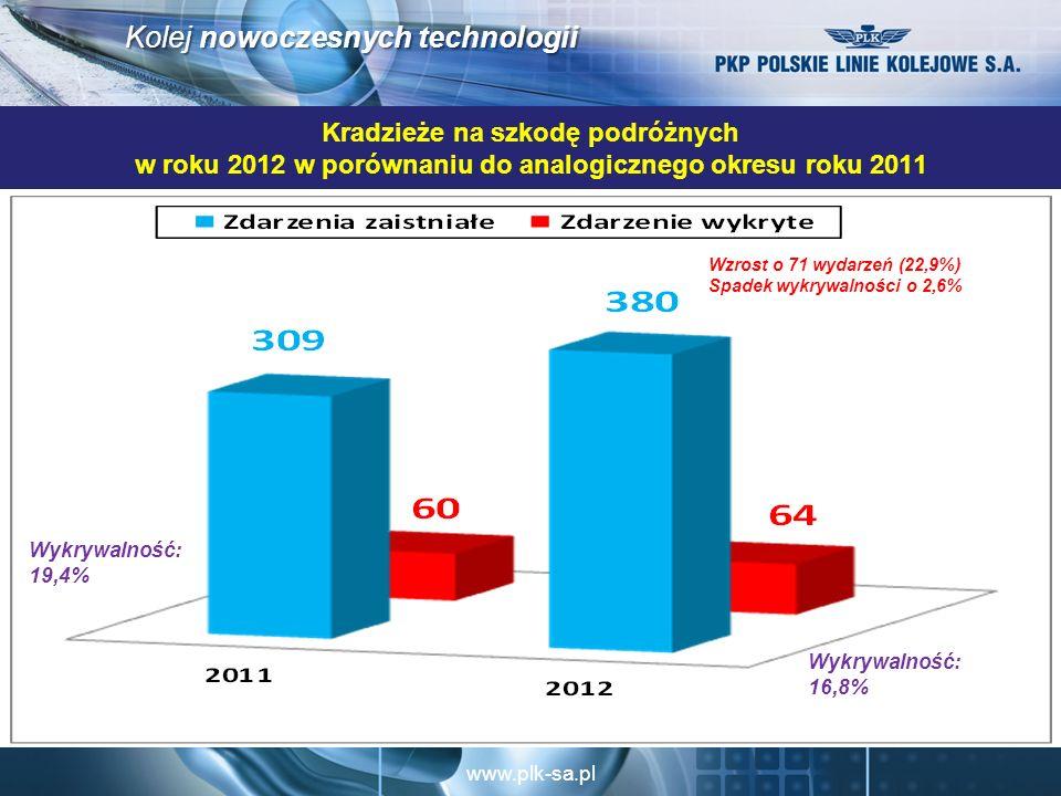 Kradzieże na szkodę podróżnych w roku 2012 w porównaniu do analogicznego okresu roku 2011