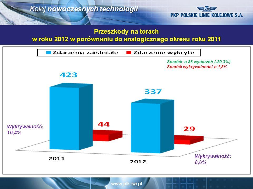 Przeszkody na torach w roku 2012 w porównaniu do analogicznego okresu roku 2011