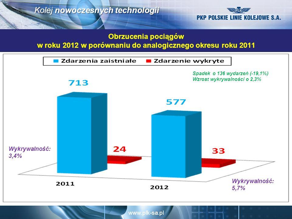 Obrzucenia pociągów w roku 2012 w porównaniu do analogicznego okresu roku 2011
