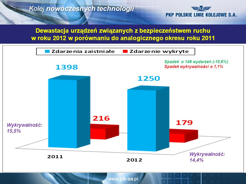 Dewastacja urządzeń związanych z bezpieczeństwem ruchu w roku 2012 w porównaniu do analogicznego okresu roku 2011