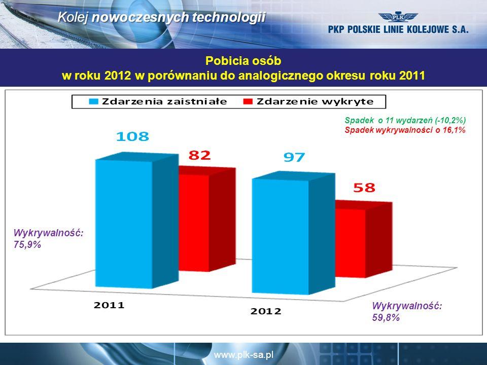 Pobicia osób w roku 2012 w porównaniu do analogicznego okresu roku 2011