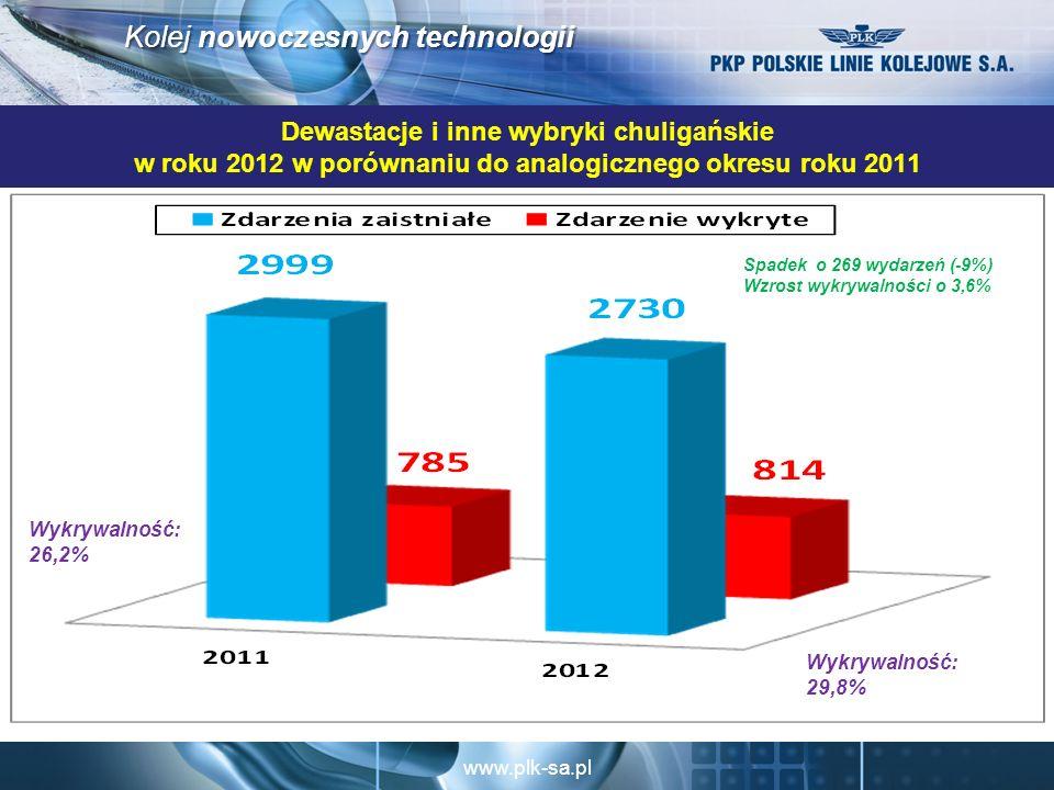 Dewastacje i inne wybryki chuligańskie w roku 2012 w porównaniu do analogicznego okresu roku 2011