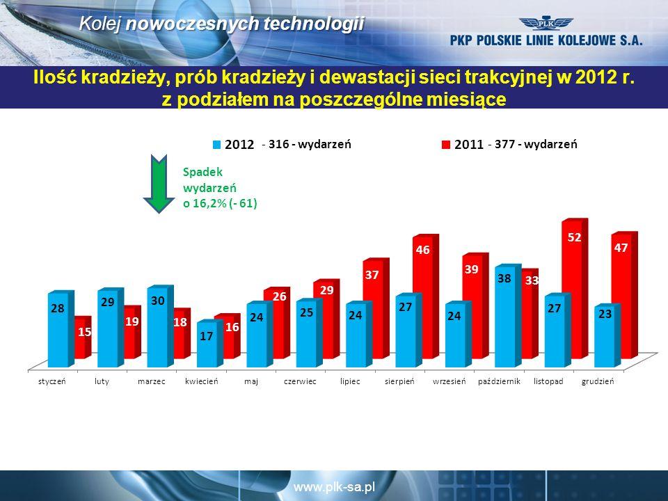 Ilość kradzieży, prób kradzieży i dewastacji sieci trakcyjnej w 2012 r