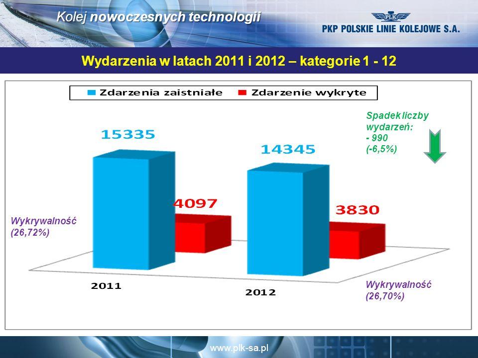Wydarzenia w latach 2011 i 2012 – kategorie 1 - 12