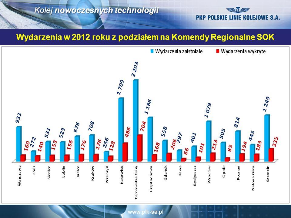 Wydarzenia w 2012 roku z podziałem na Komendy Regionalne SOK