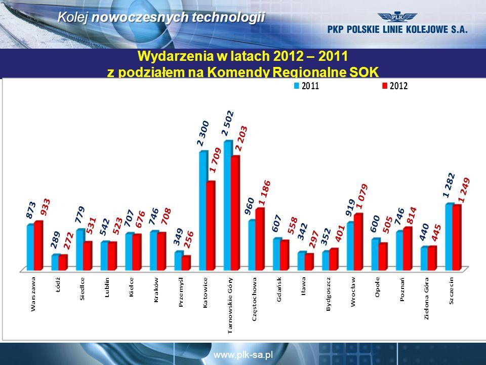 Wydarzenia w latach 2012 – 2011 z podziałem na Komendy Regionalne SOK