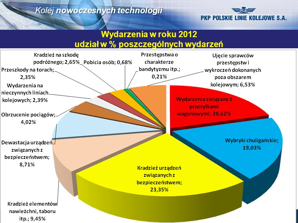 Wydarzenia w roku 2012 udział w % poszczególnych wydarzeń