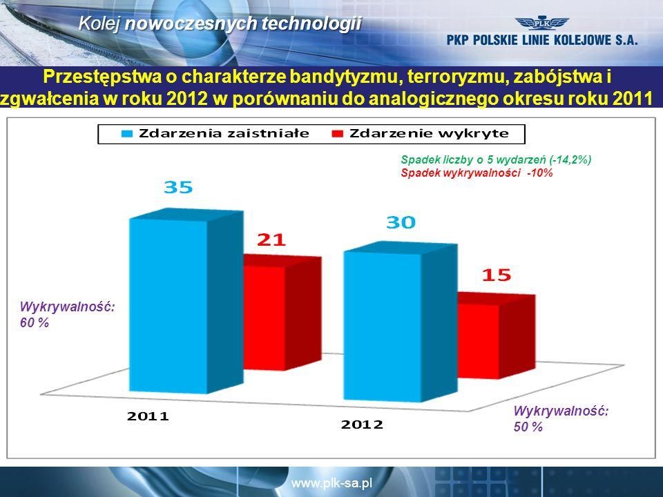 Przestępstwa o charakterze bandytyzmu, terroryzmu, zabójstwa i zgwałcenia w roku 2012 w porównaniu do analogicznego okresu roku 2011