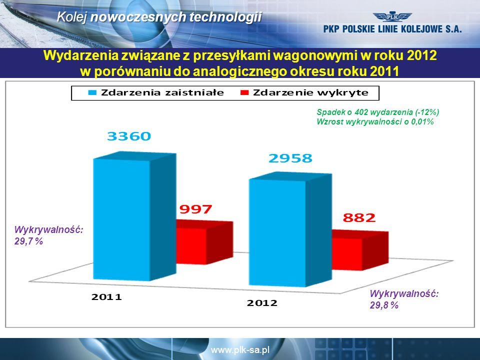 Wydarzenia związane z przesyłkami wagonowymi w roku 2012 w porównaniu do analogicznego okresu roku 2011