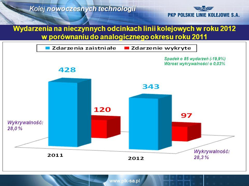 Wydarzenia na nieczynnych odcinkach linii kolejowych w roku 2012 w porównaniu do analogicznego okresu roku 2011