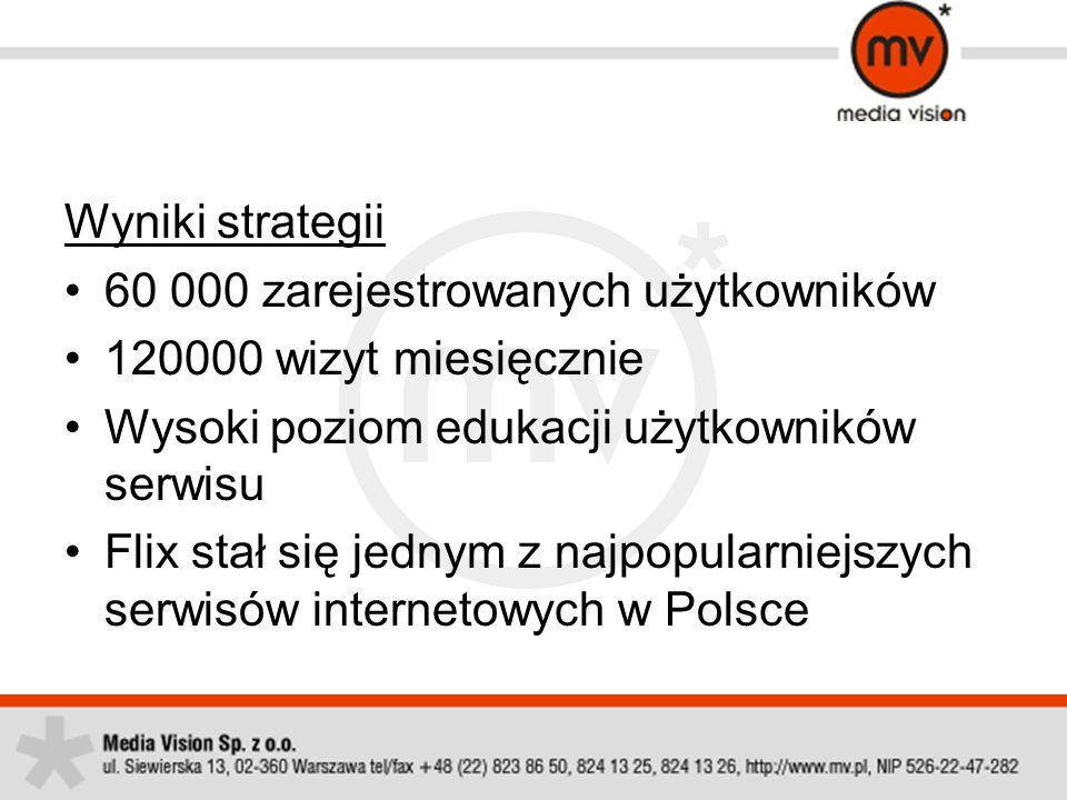 Wyniki strategii 60 000 zarejestrowanych użytkowników. 120000 wizyt miesięcznie. Wysoki poziom edukacji użytkowników serwisu.