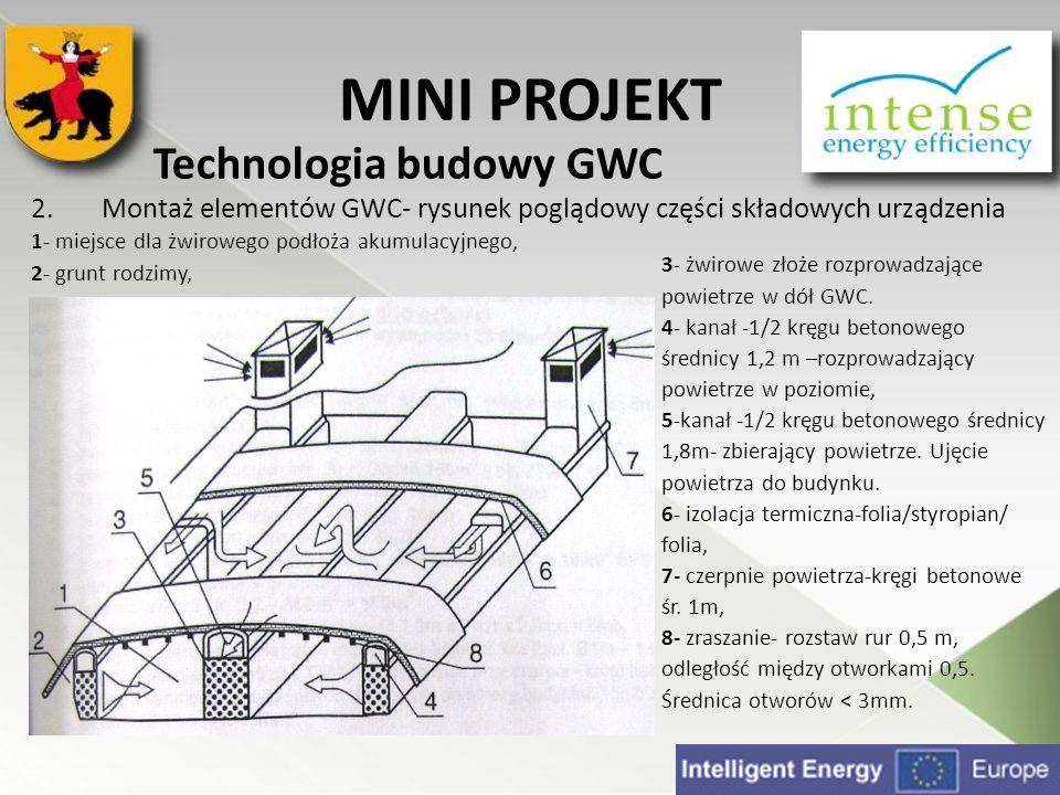 MINI PROJEKT Technologia budowy GWC. Montaż elementów GWC- rysunek poglądowy części składowych urządzenia.