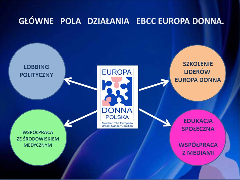 GŁÓWNE POLA DZIAŁANIA EBCC EUROPA DONNA.