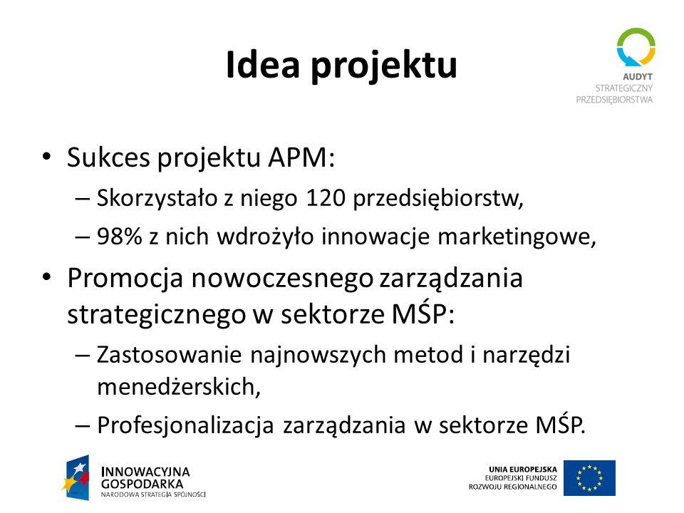 Idea projektu Sukces projektu APM: