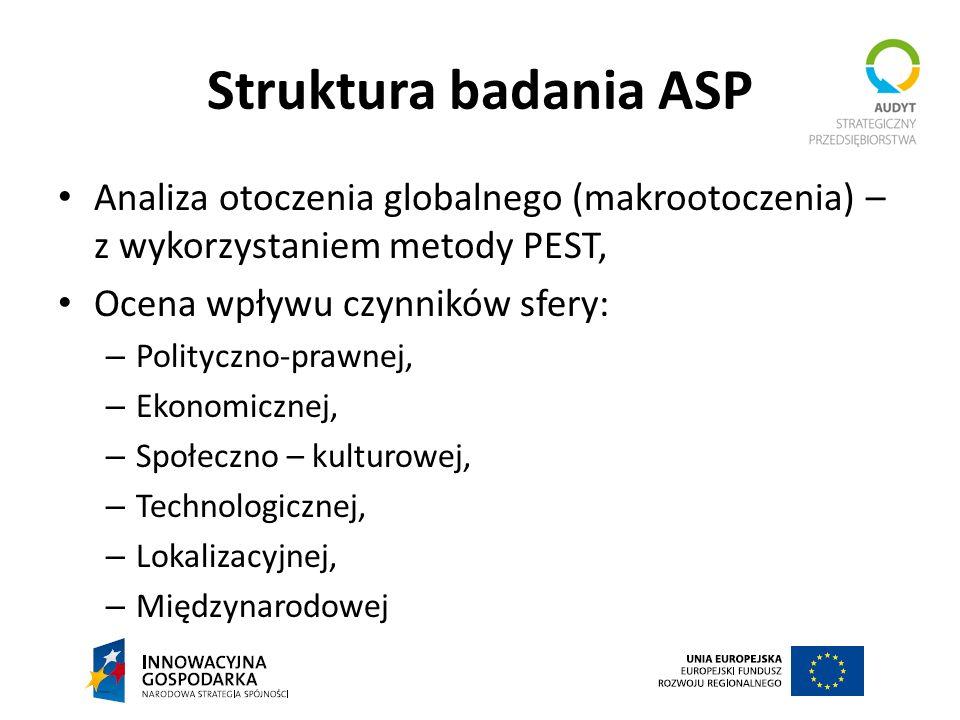 Struktura badania ASP Analiza otoczenia globalnego (makrootoczenia) – z wykorzystaniem metody PEST,