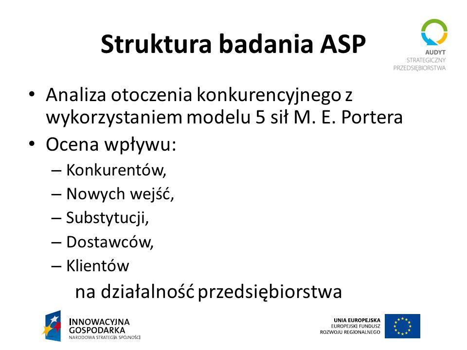 Struktura badania ASP Analiza otoczenia konkurencyjnego z wykorzystaniem modelu 5 sił M. E. Portera.