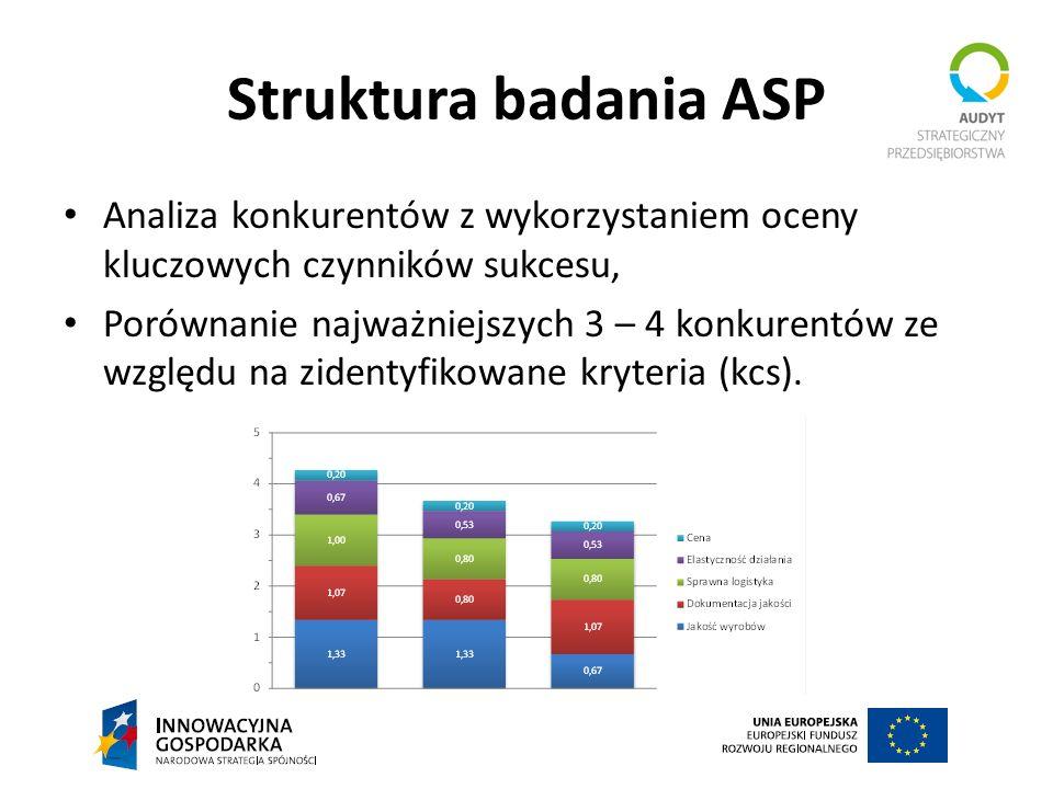Struktura badania ASP Analiza konkurentów z wykorzystaniem oceny kluczowych czynników sukcesu,