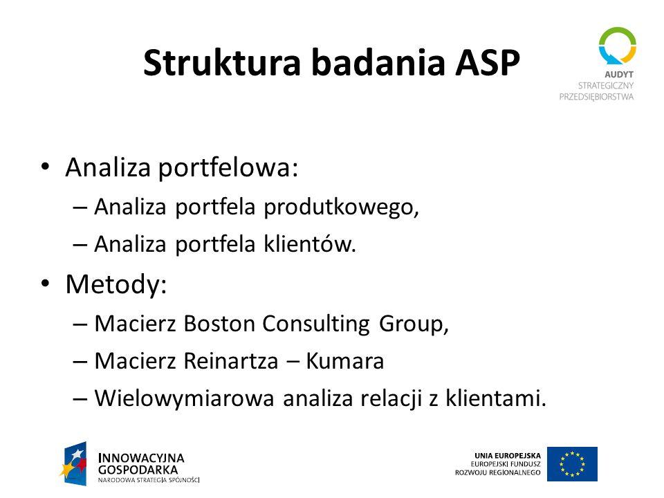 Struktura badania ASP Analiza portfelowa: Metody: