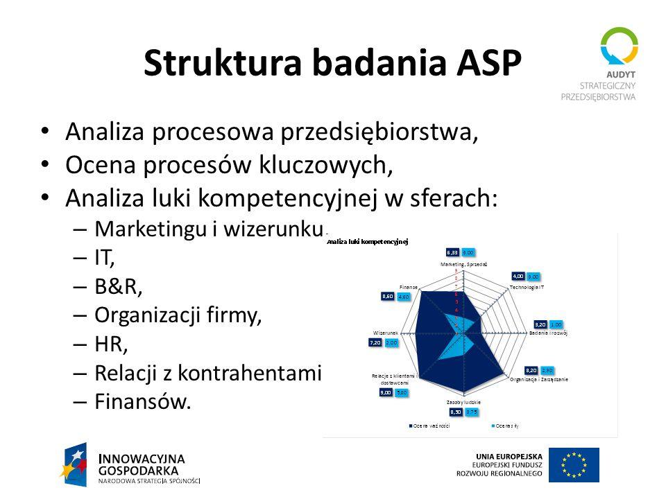 Struktura badania ASP Analiza procesowa przedsiębiorstwa,