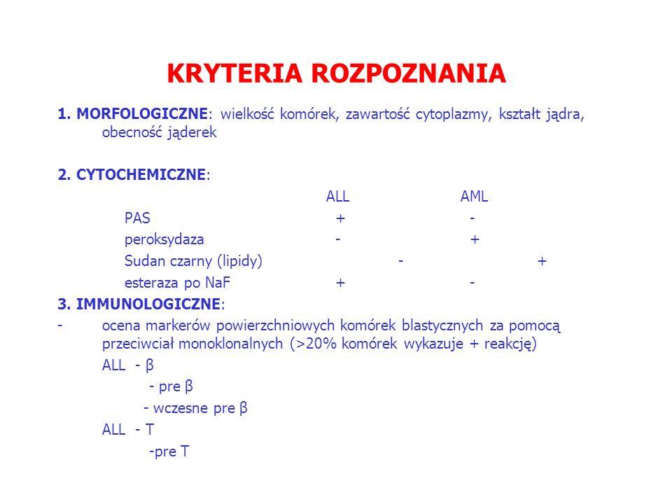 KRYTERIA ROZPOZNANIA 1. MORFOLOGICZNE: wielkość komórek, zawartość cytoplazmy, kształt jądra, obecność jąderek.