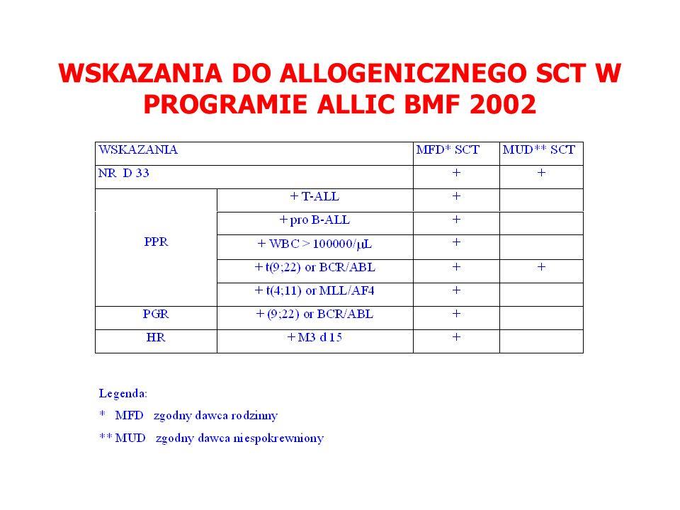 WSKAZANIA DO ALLOGENICZNEGO SCT W PROGRAMIE ALLIC BMF 2002