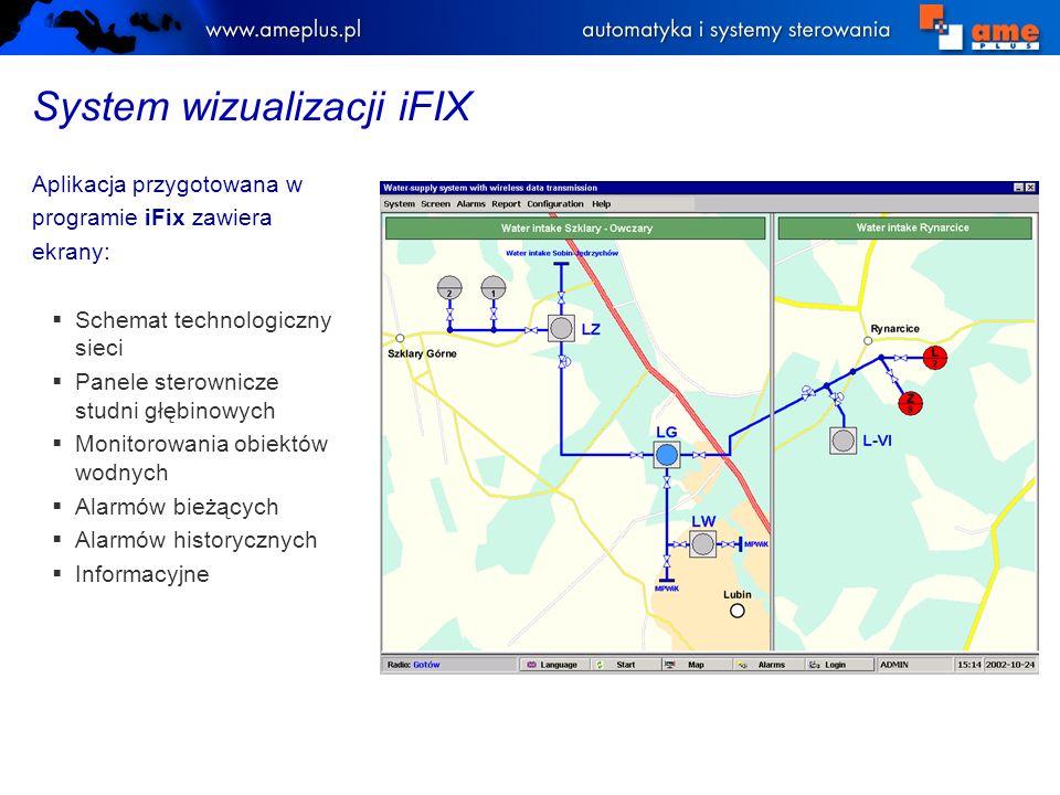 System wizualizacji iFIX