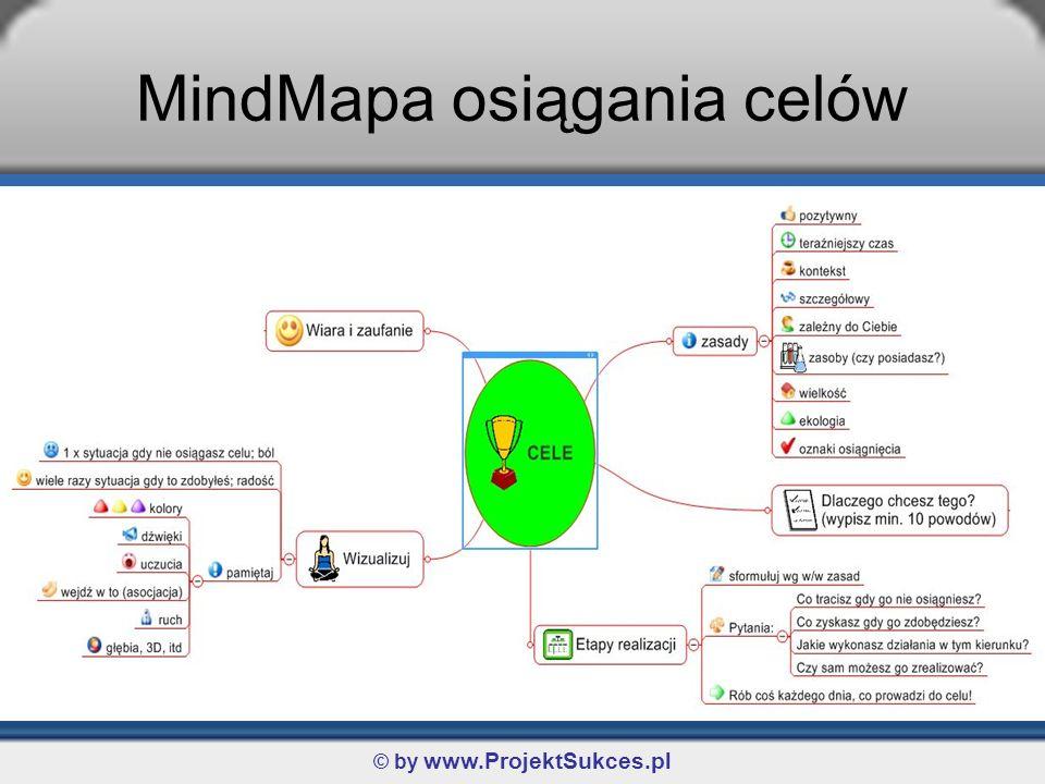MindMapa osiągania celów