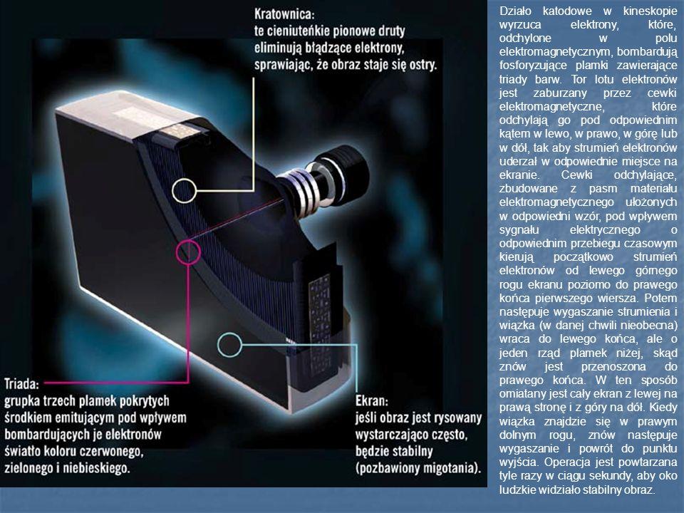 Działo katodowe w kineskopie wyrzuca elektrony, które, odchylone w polu elektromagnetycznym, bombardują fosforyzujące plamki zawierające triady barw.