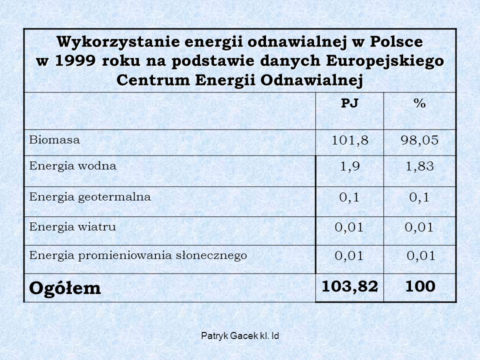 Wykorzystanie energii odnawialnej w Polsce w 1999 roku na podstawie danych Europejskiego Centrum Energii Odnawialnej