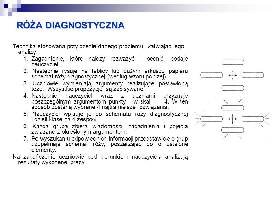 RÓŻA DIAGNOSTYCZNA Technika stosowana przy ocenie danego problemu, ułatwiając jego analizę.