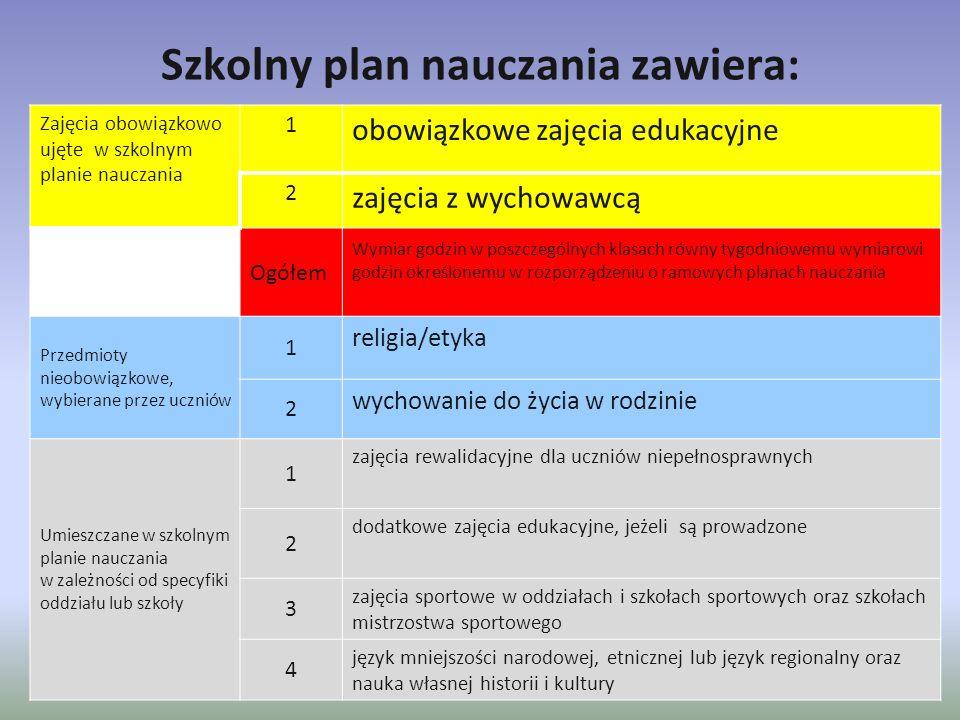 Szkolny plan nauczania zawiera: