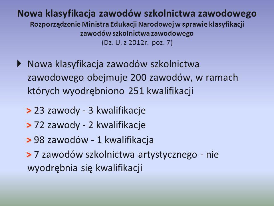 Nowa klasyfikacja zawodów szkolnictwa zawodowego Rozporządzenie Ministra Edukacji Narodowej w sprawie klasyfikacji zawodów szkolnictwa zawodowego (Dz. U. z 2012r. poz. 7)