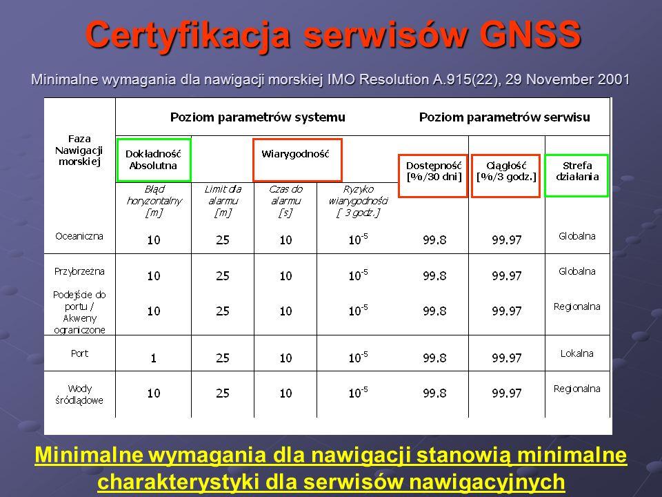 Certyfikacja serwisów GNSS