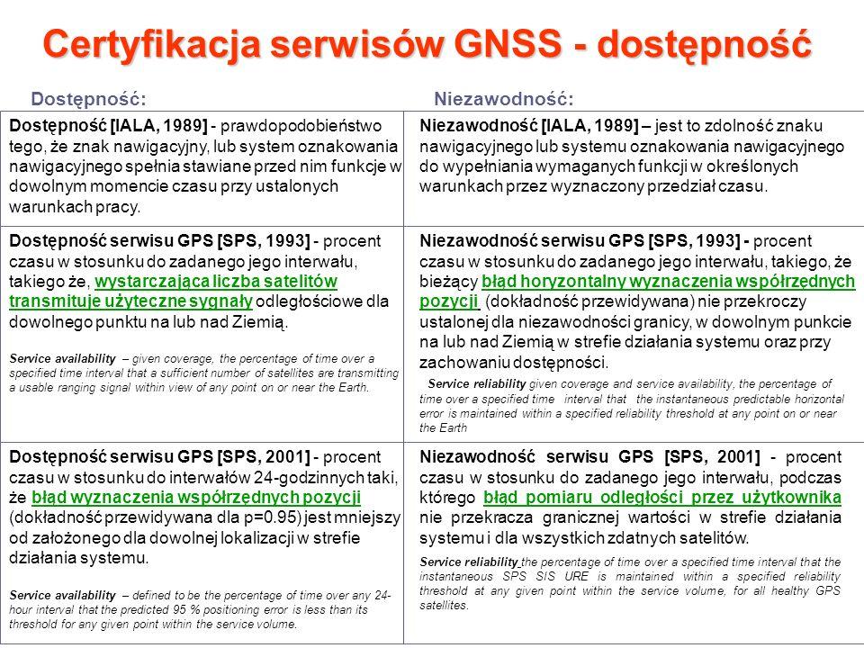 Certyfikacja serwisów GNSS - dostępność