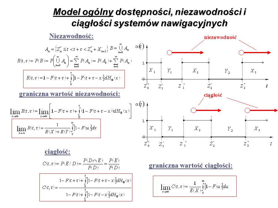 Model ogólny dostępności, niezawodności i ciągłości systemów nawigacyjnych
