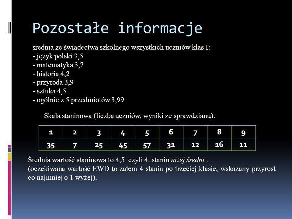 Pozostałe informacje średnia ze świadectwa szkolnego wszystkich uczniów klas I: - język polski 3,5.