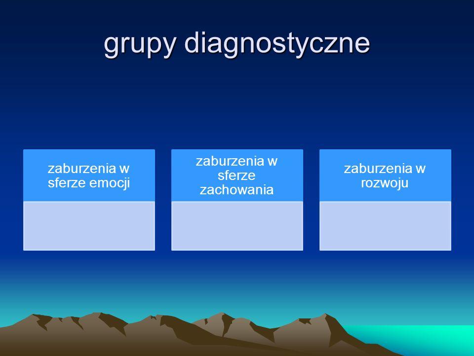 grupy diagnostyczne zaburzenia w sferze emocji