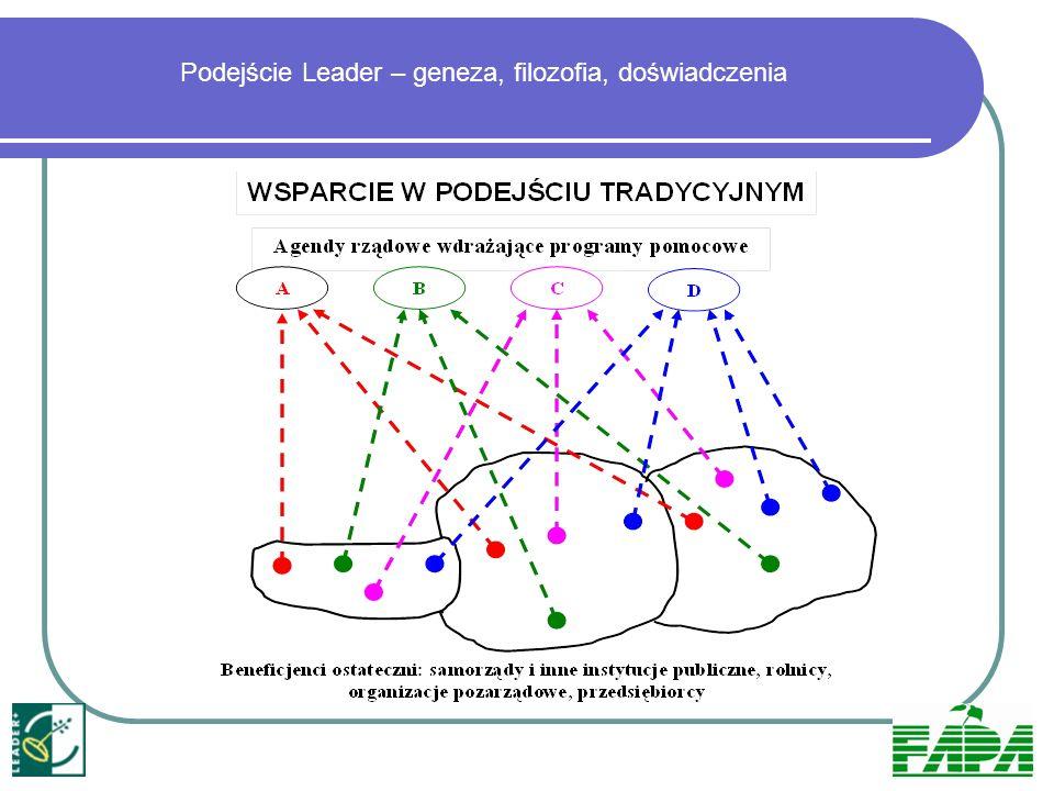 Podejście Leader – geneza, filozofia, doświadczenia