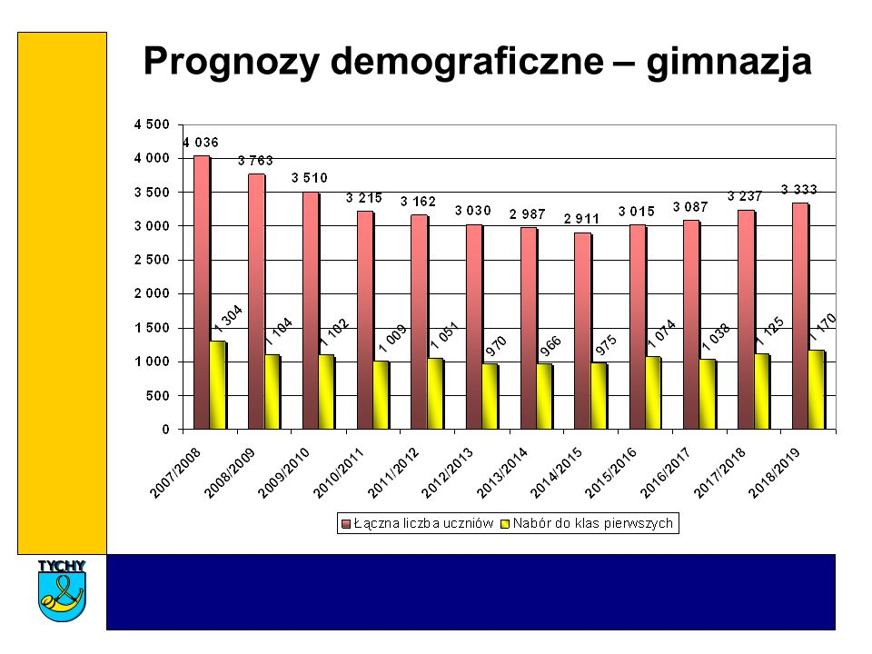 Prognozy demograficzne – gimnazja